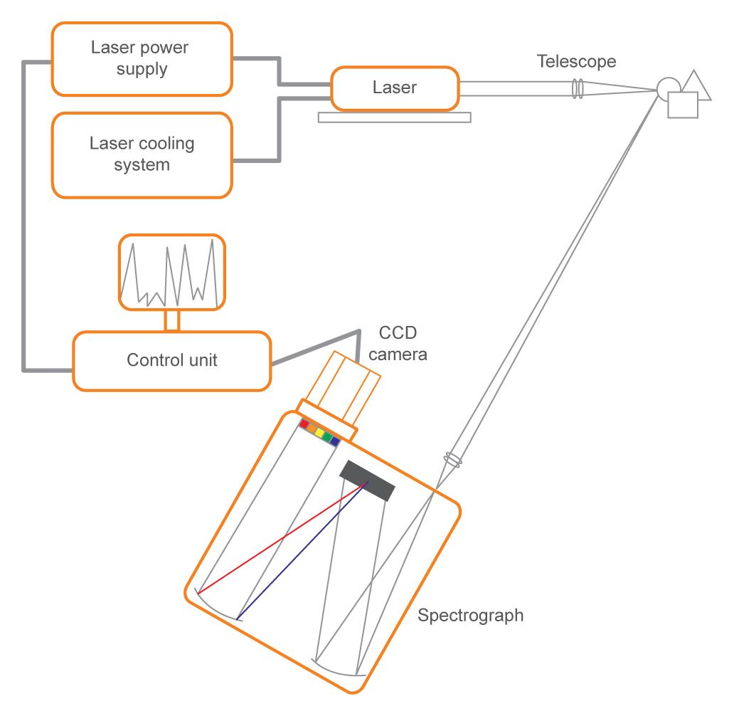Block diagram of analyzer parts