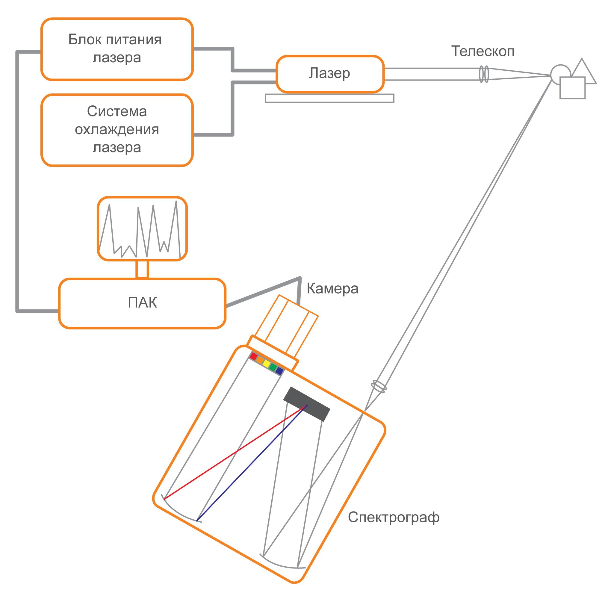Блок-схема частей анализатора