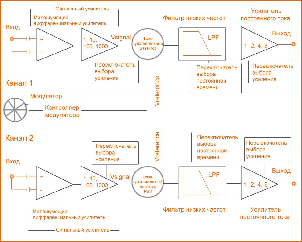 Блок-схема двухканального усилителя SpectraLIA