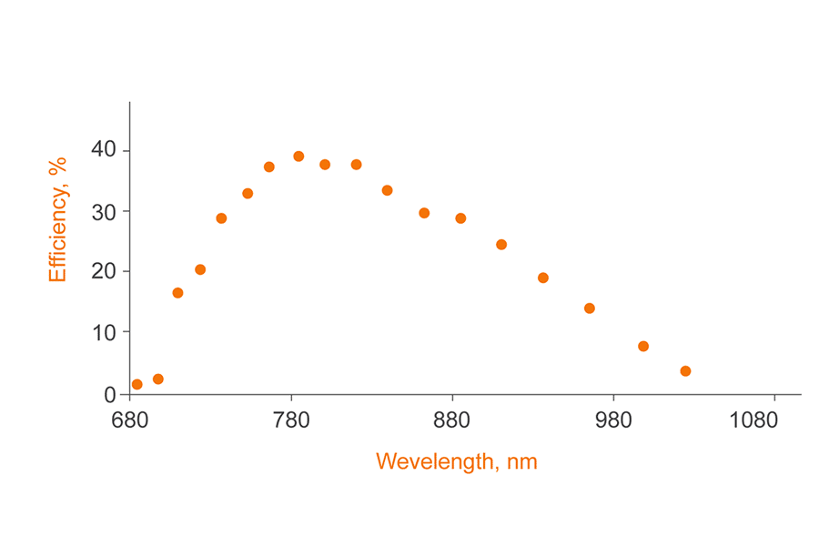 Typical tuning curve of the pulsed Ti:Sapphire laser CF125