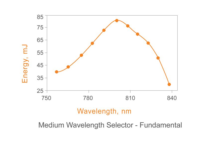 Medium Wavelength Selector - Fundamental