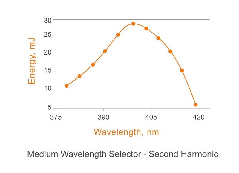 Medium Wavelength Selector - Second Harmonic