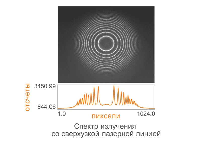 Спектр излучения со сверхузкой лазерной линией