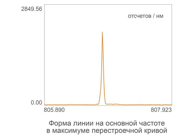 Форма линии на основной частоте