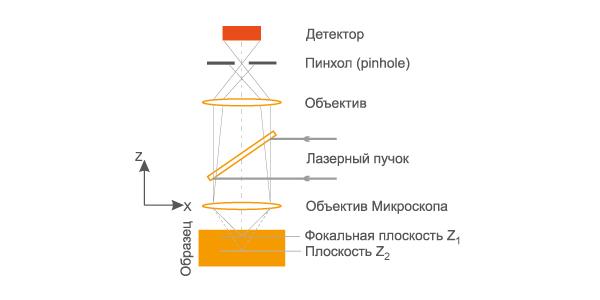 Принцип конфокального микроскопа