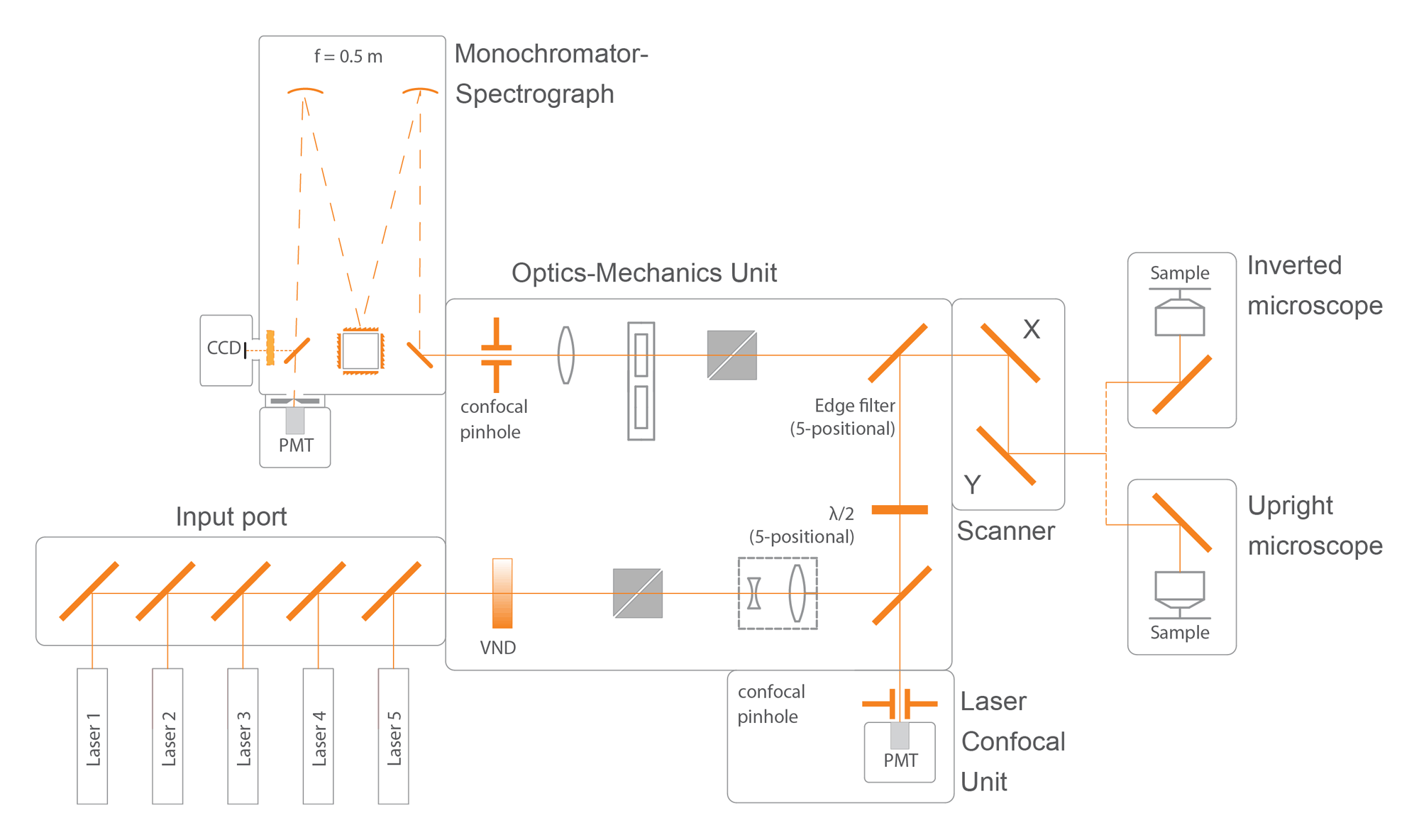 Микроскоп Confotec-NR500: модули системы