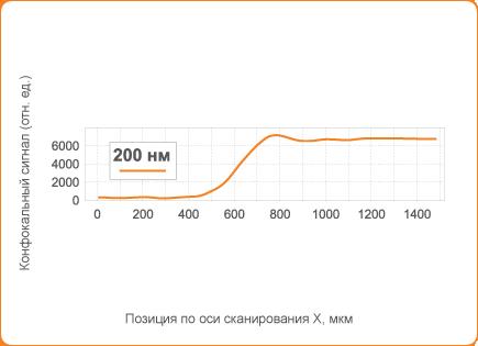 Падение конфокального сигнала от 90% до 10% при прохождении 200 нм