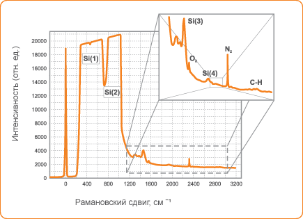 Рамановский спектр кремниевой пластинки, конфокальный режим