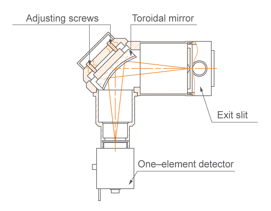 Conjugation unit (mirror) with small size active pixel area photodetector