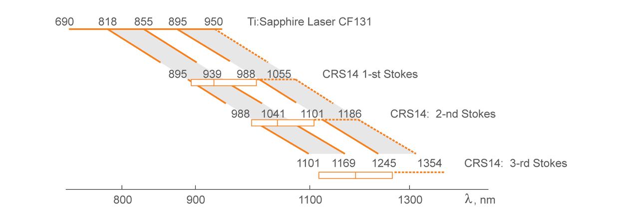 Principle of operation of Raman shifter CRS14