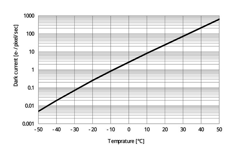 Dark Current vs. Temperature (Typical)