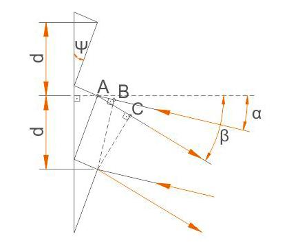 Пояснение принципа действия дифракционной решетки