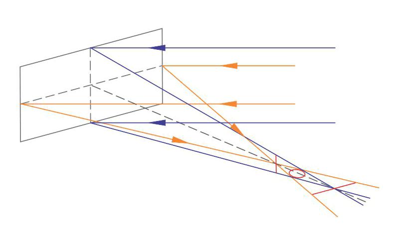 Проявление астигматизма при использовании вогнутого внеосевого зеркала