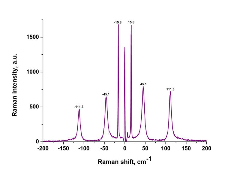 Raman spectrum for Cadmium Iodide at room temperature