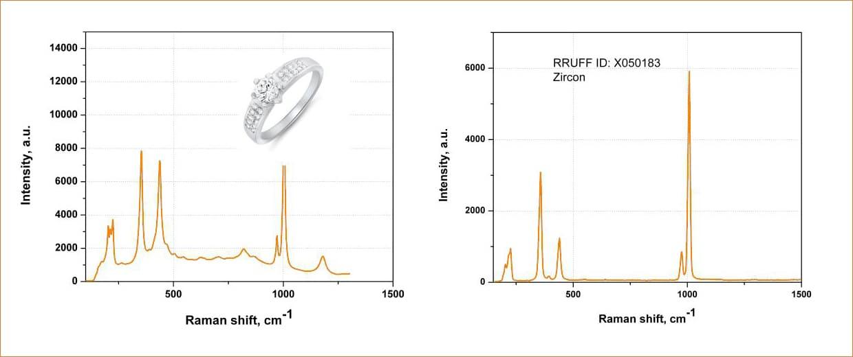 Спектры комбинационного рассеяния циркона
