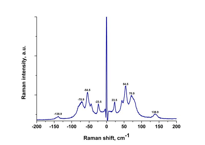 Raman spectrum of Ibuprofen