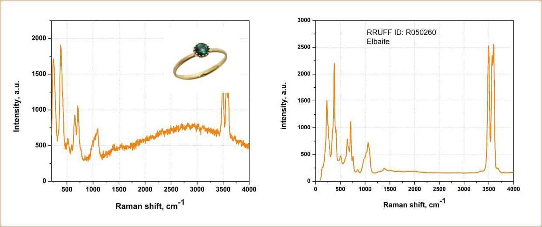 Спектры комбинационного рассеяния турмалина