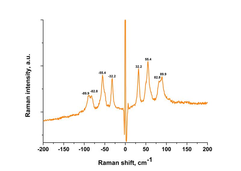Raman spectrum of Acetaminophen