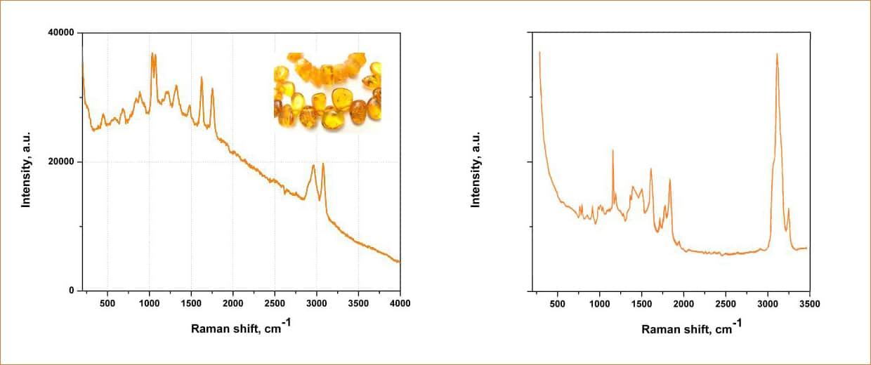 Спектры комбинационного рассеяния янтаря