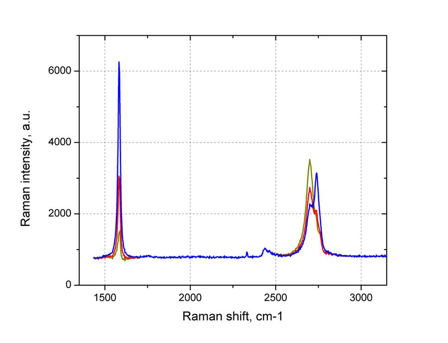 Зависимость спектров комбинационного рассеяния от числа графеновых слоев
