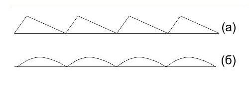 Профили штриха нарезной и голографической дифракционных решеток