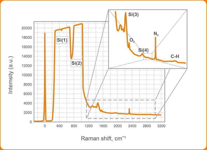 Intensity vs Raman shift
