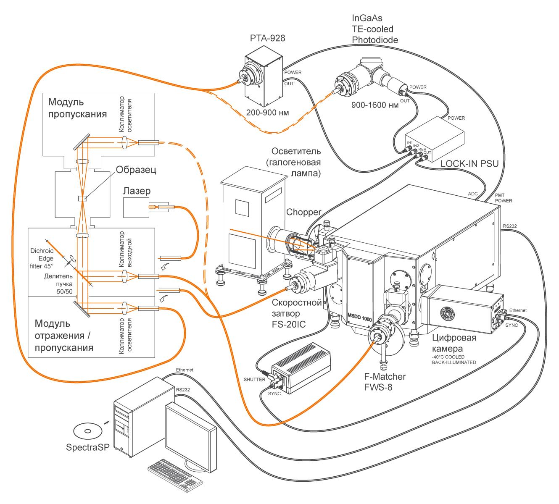 Измерительный комплекс на базе монохроматора-спектрографа MSDD1000