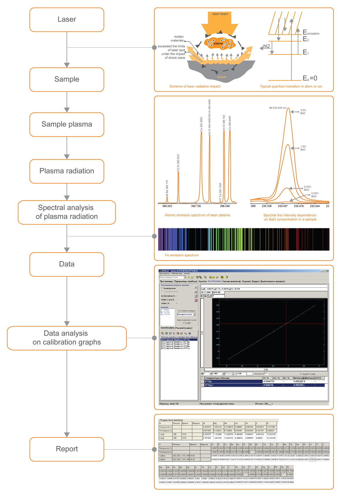 Schematic diagram of LIBS method
