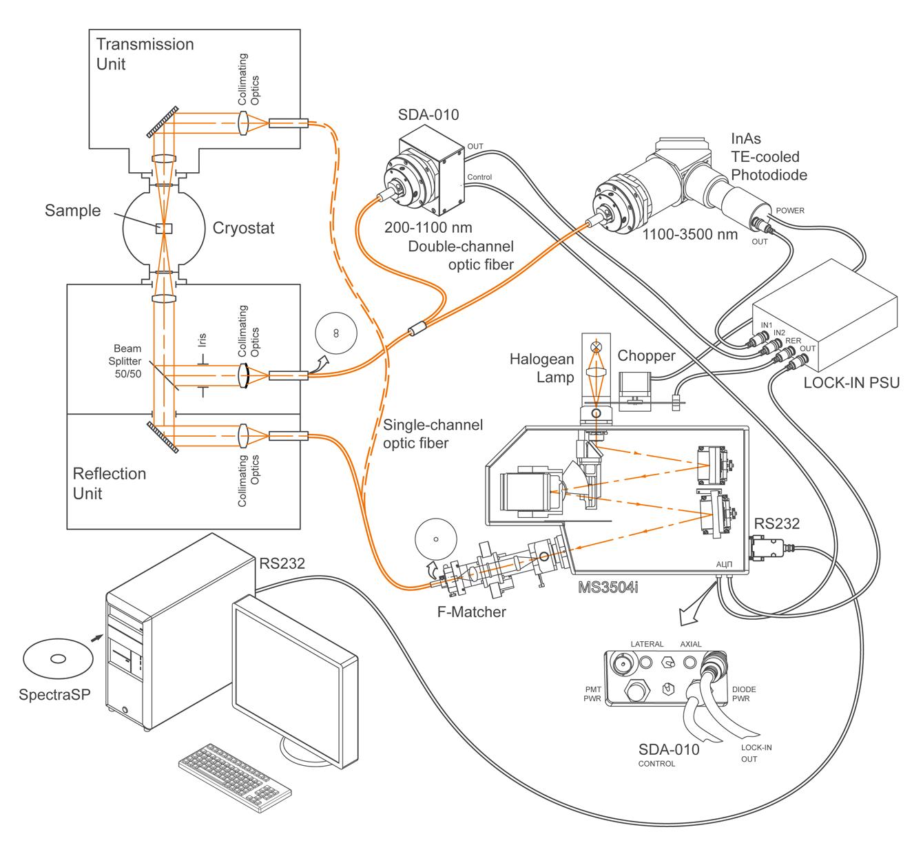 Transmission / Reflection measuring system based on monochromator-spectrograph MS3504i