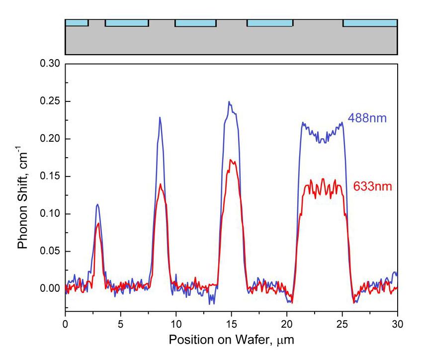 Измерение механических напряжений в кремнии