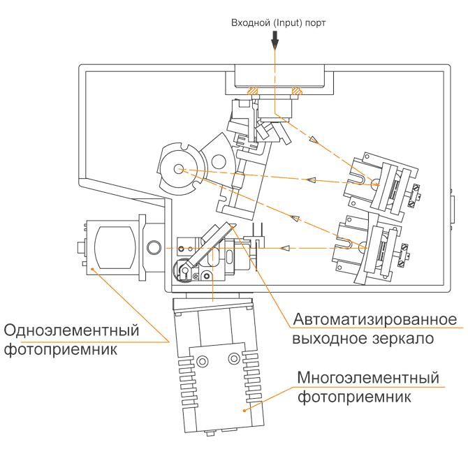 Два выходных порта с переключаемым зеркалом в MS200