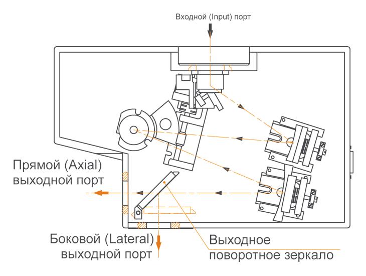 Два выходных порта монохроматора-спектрографа MS200