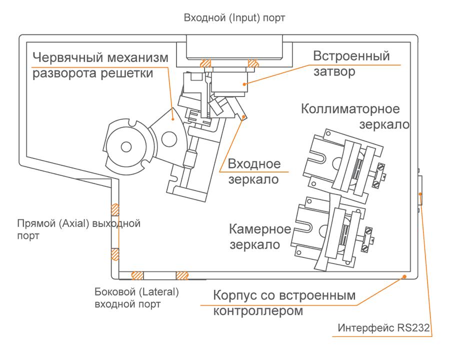 Корпус монохроматора-спектрографа MS200