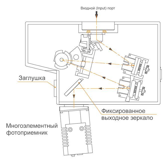 Один боковой выходной порт монохроматора-спектрографа MS200