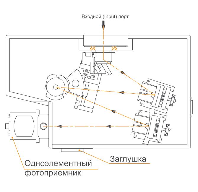 Один прямой выходной порт монохроматора-спектрографа MS200