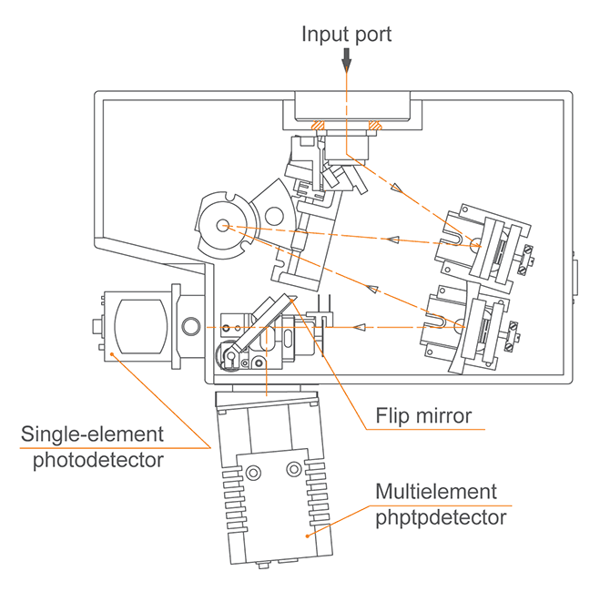 Two output ports with switching mirror in monochromator-spectrograph MS200