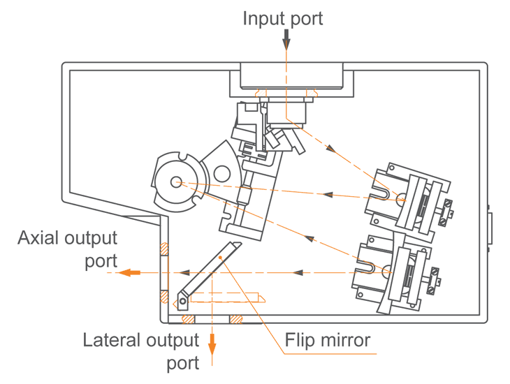 Two output ports of monochromator-spectrograph MS200