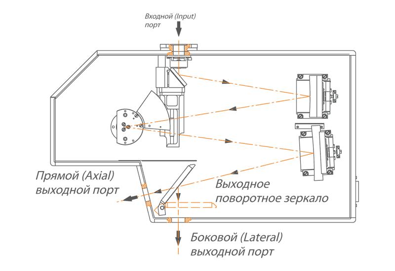 Два выходных порта монохроматора-спектрографа MS350