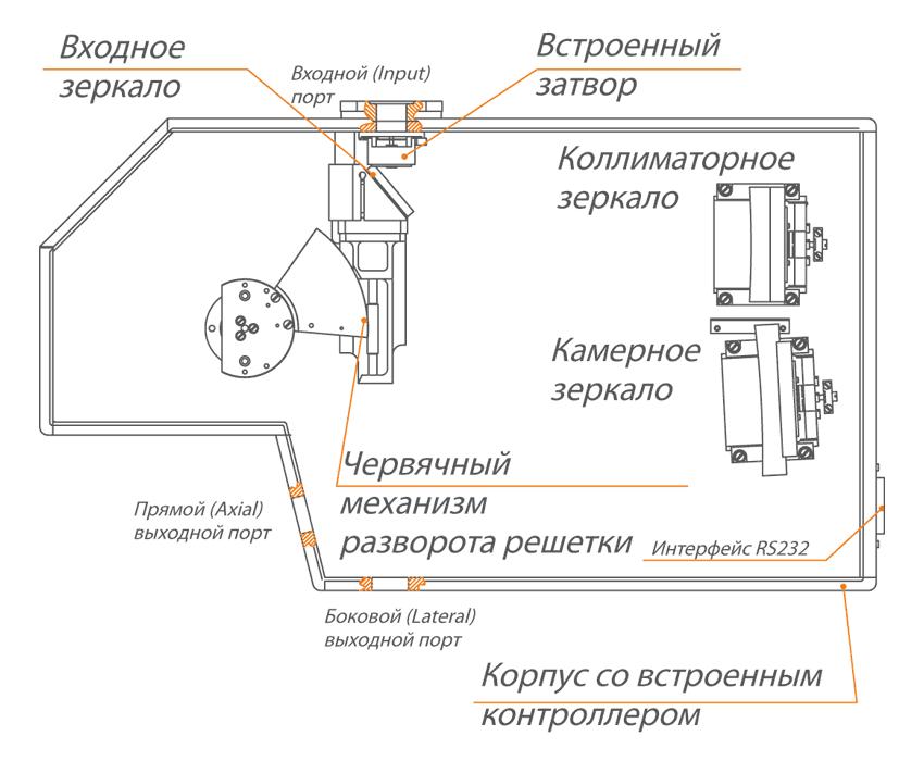 Корпус монохроматора-спектрографа MS350