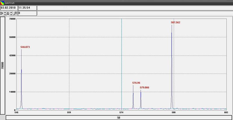 Спектр строки, выделенной горизонтальным маркером (зеленая линия) на изображении слева