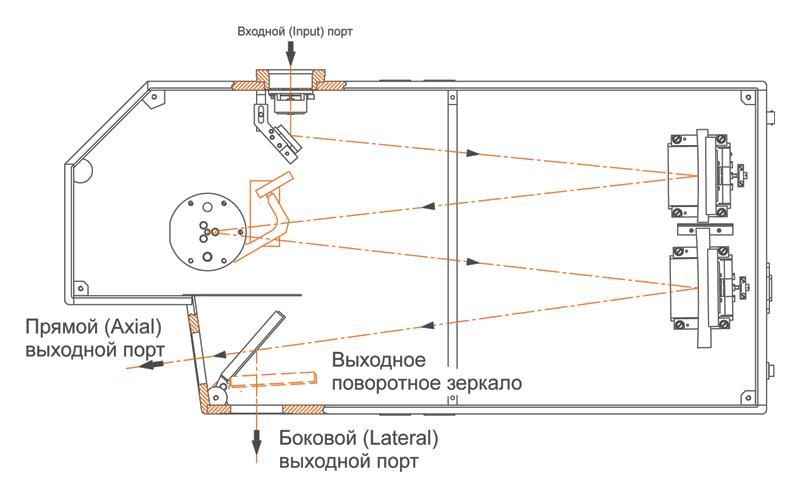 Два выходных порта монохроматора-спектрографа MS520