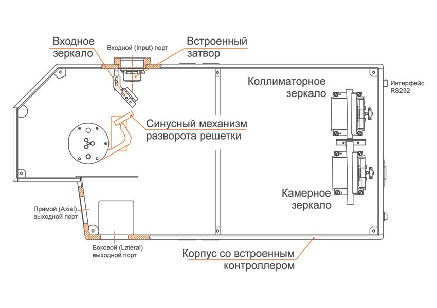 Корпус монохроматора-спектрографа MS520