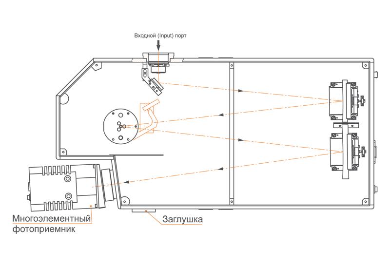 Один прямой выходной порт монохроматора-спектрографа MS520