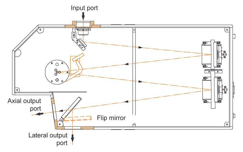 Two output ports of monochromator-spectrograph MS520