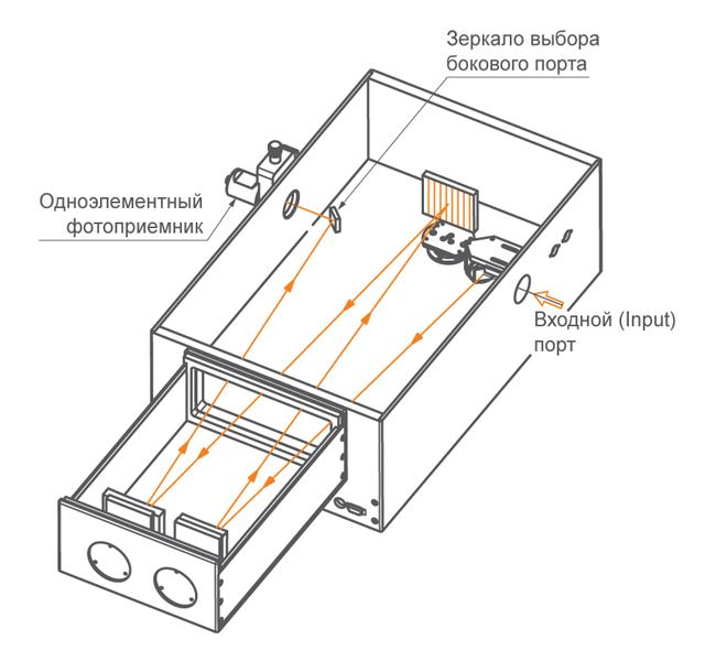 Один боковой выходной порт монохроматора-спектрографа MS750