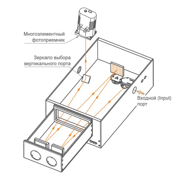 Один вертикальный выходной порт монохроматора-спектрографа MS750