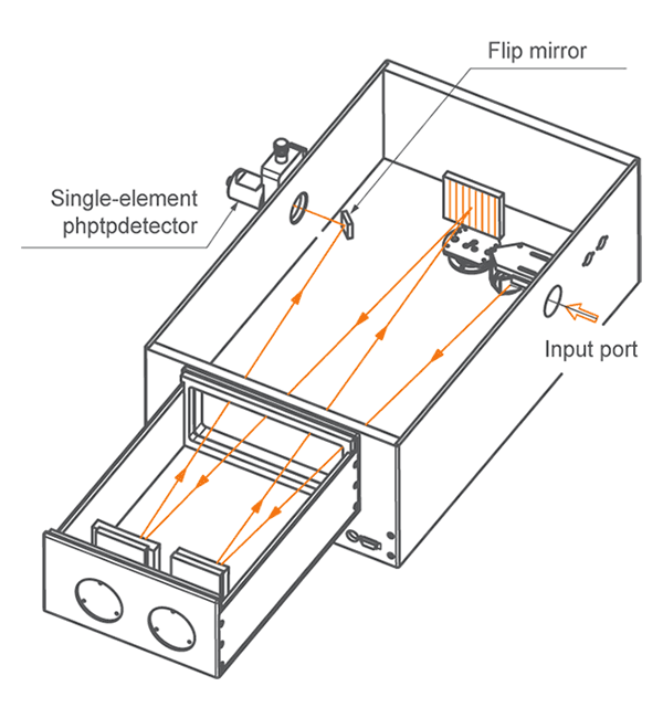 One axial output port of monochromator-spectrograph MS750