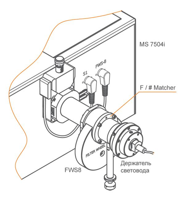 Входной порт и входная щель монохроматора-спектрографа MS750