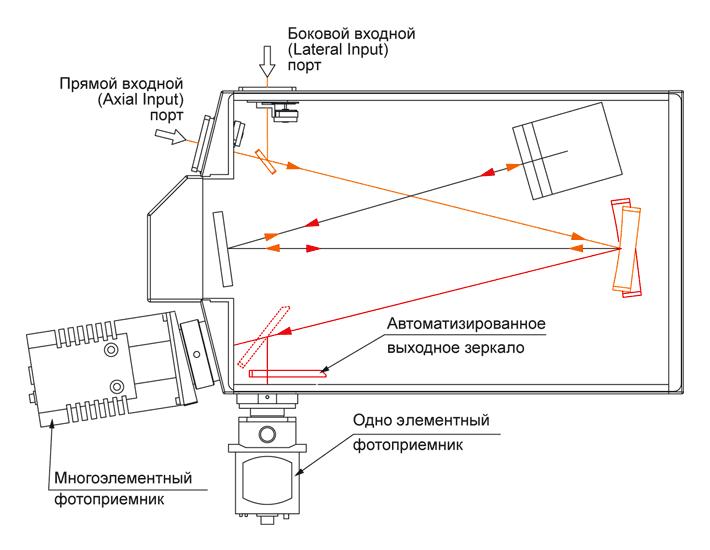 Два выходных порта с поворотным зеркалом в MSDD1000