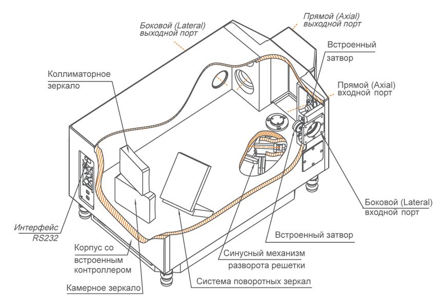 Корпус монохроматора-спектрографа MSDD1000